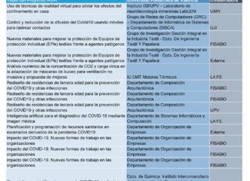Match COVID-19 UPV Proyectos