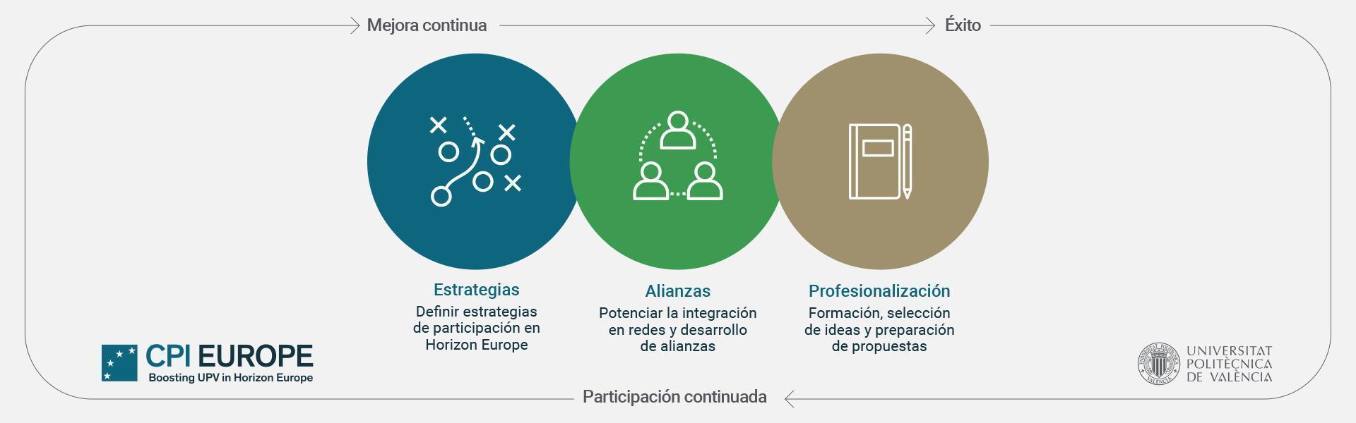 Workflow CPI Europe